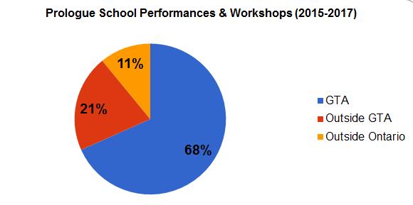 prologue school performances and workshop area